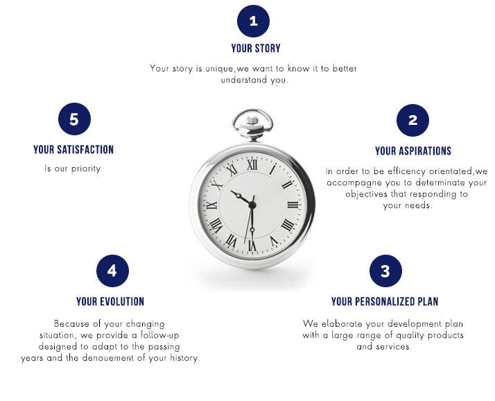 UPC's custom plans process